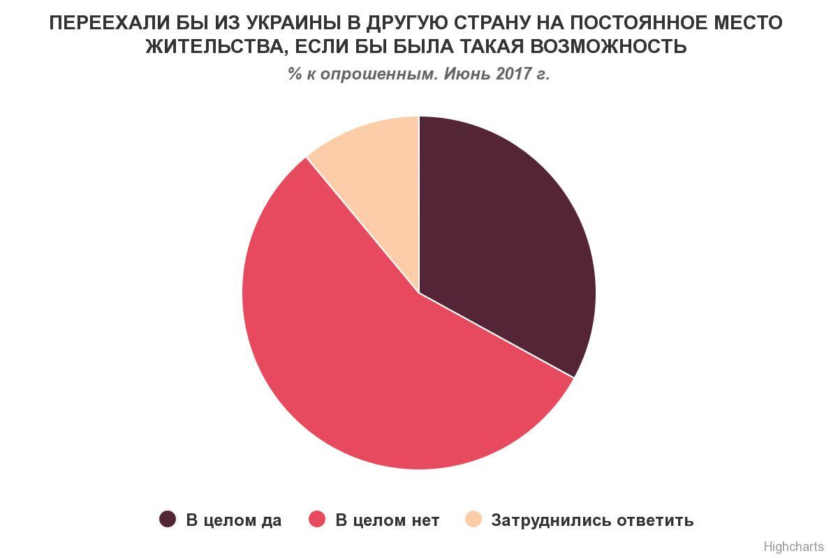 Чемоданное настроение: треть украинцев готовы покинуть страну