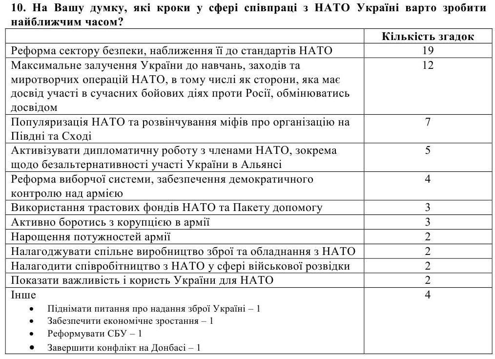 Как наши власти сами не пускают Украину в НАТО