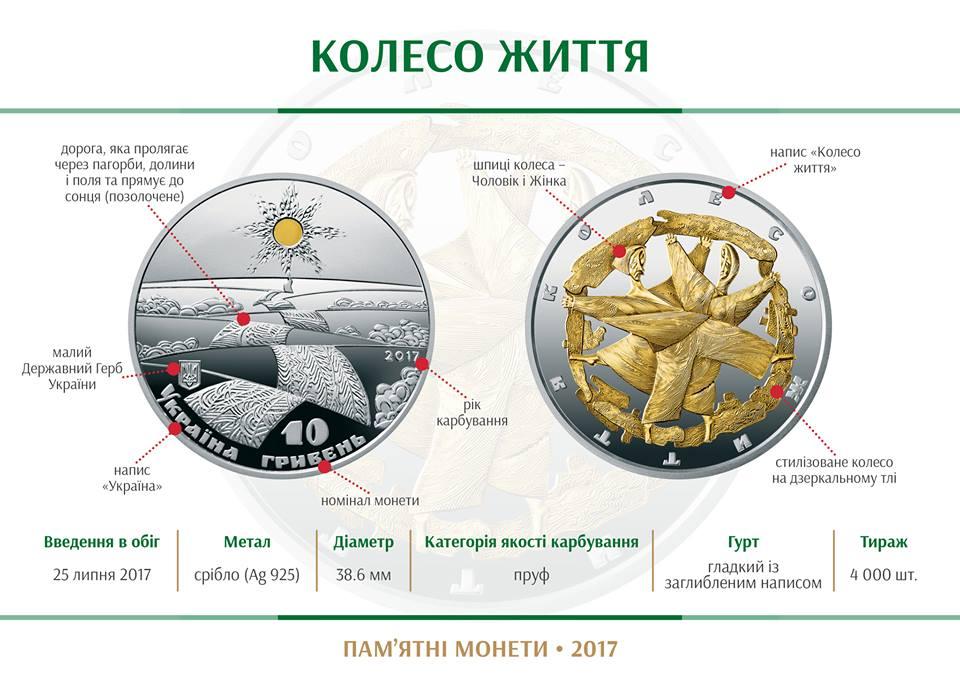 Как символично: на фоне роста цен Нацбанк выпустил монету, которая поможет многое переосмыслить