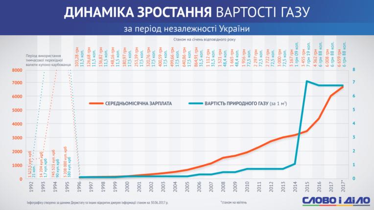 Вместо света и газа — печь на дровах: недалекое будущее Украины