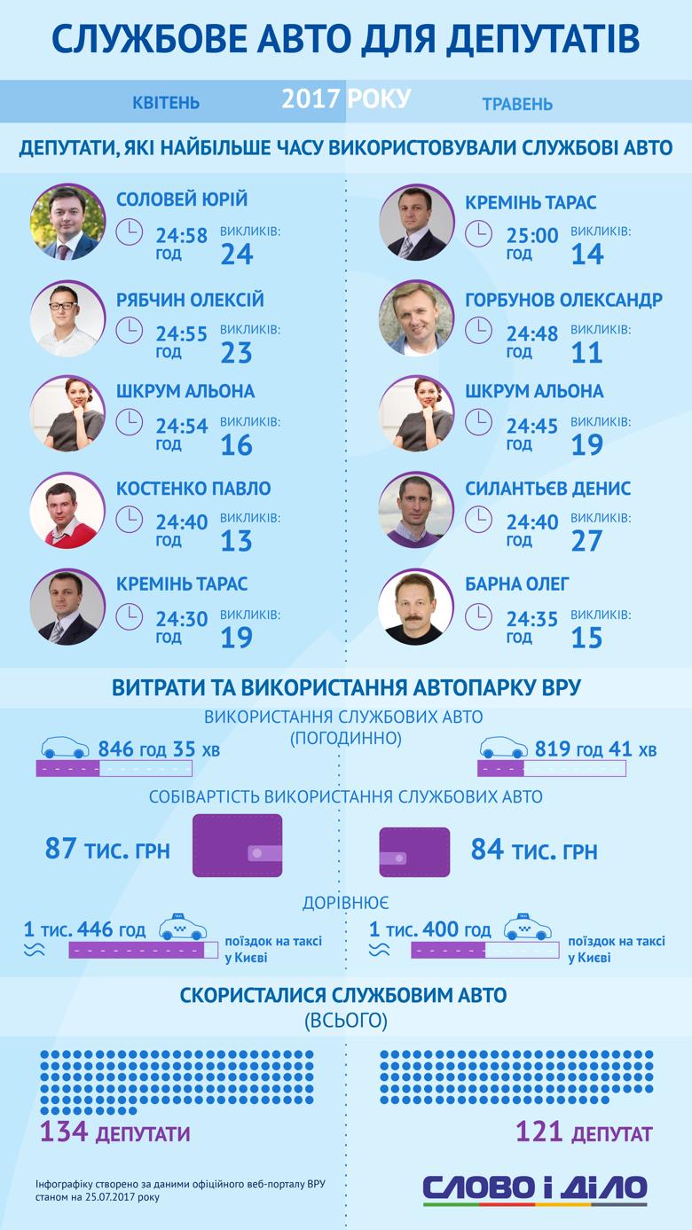 Кто из депутатов Верховной Рады ездит на работу за счет украинцев