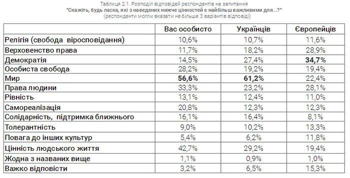 Украинцы окончательно устали от войны и хотят, чтоб их ценили: опрос