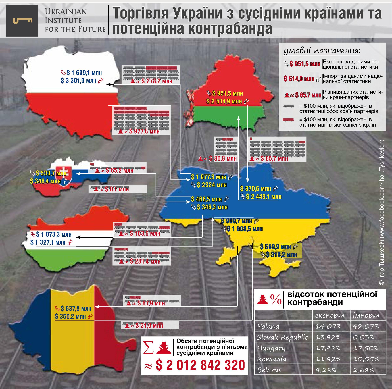 Контрабанда в Украине: сколько товара идет «мимо кассы»?