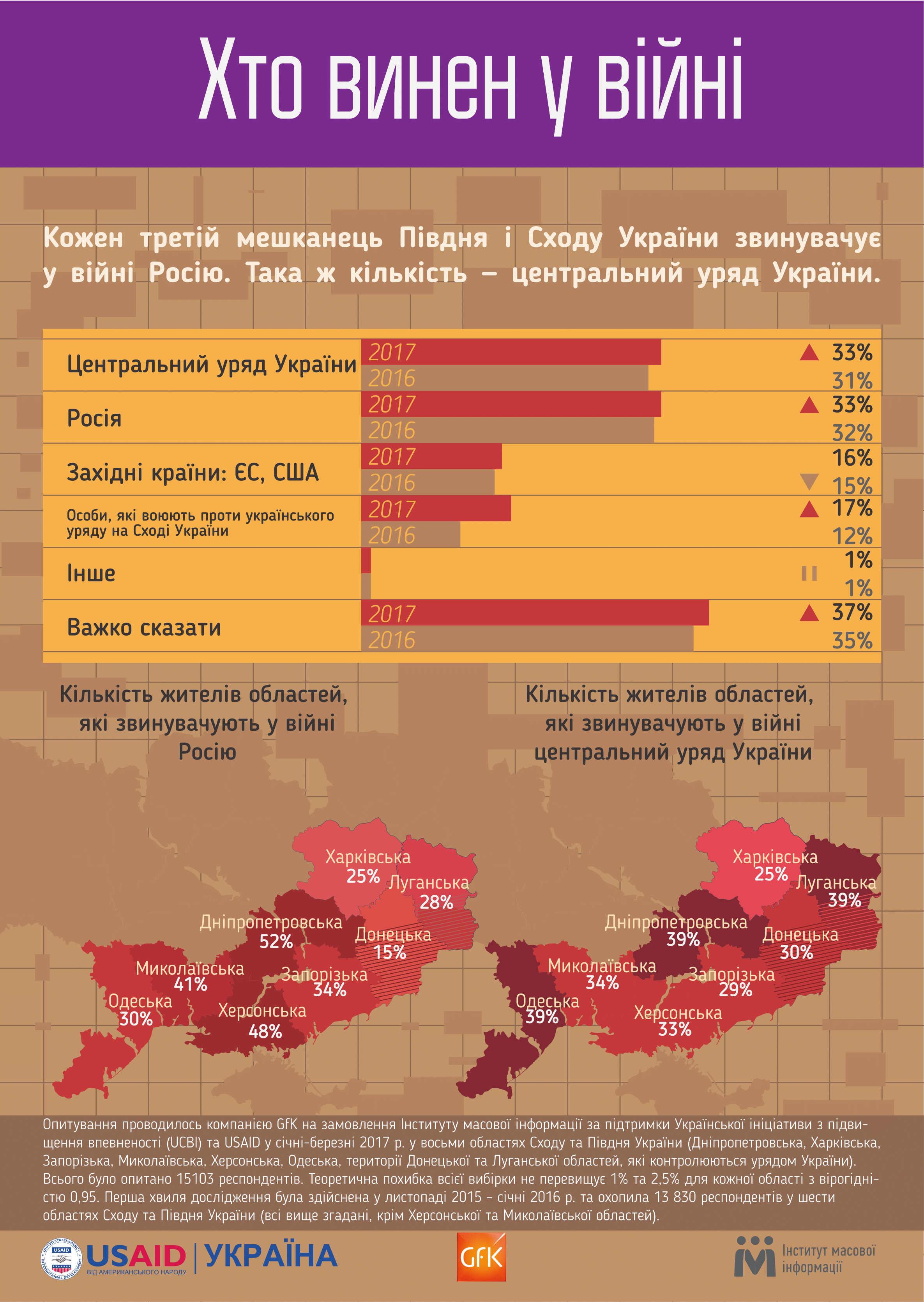 Кто начал войну на Донбассе: виновники названы