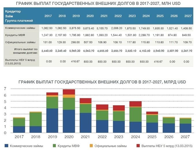 Государственный долг стремительно растет: сможет ли Украина избежать дефолта?