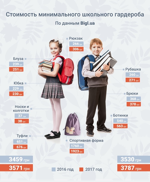 Первое сентября: родителям нужно запасаться деньгами и валидолом