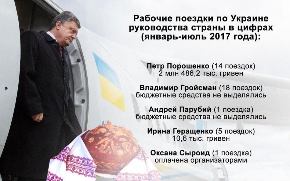 Вот куда деньги уходят! Во сколько обошлись Украине командировки Порошенко