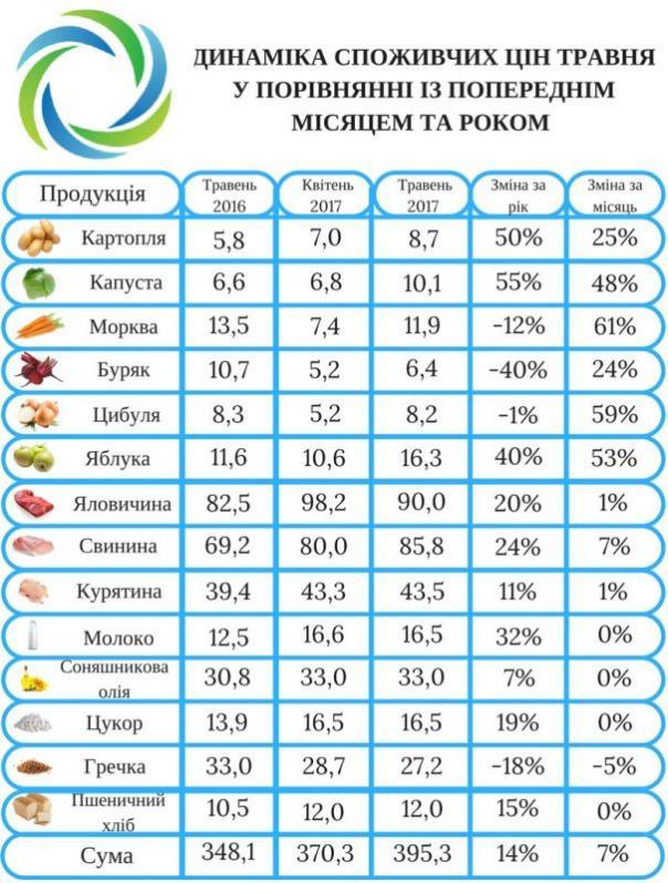 Инфляция 2017: удорожание продуктов, девальвация гривны и начало отопительного сезона