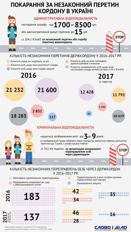 Не одним Саакашвили едины: какое наказание ждет нелегалов за пересечение украинской границы
