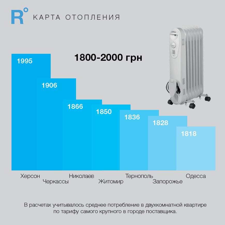 ЗИМА БЛИЗКО! Сколько заплатим зимой за отопление и кто виноват